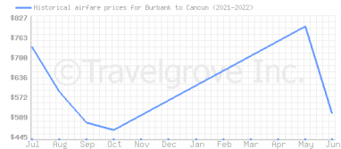 Price overview for flights from Burbank to Cancun