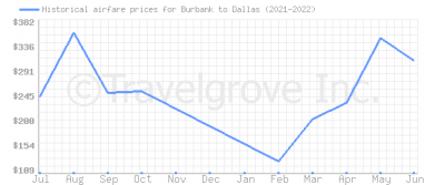 Price overview for flights from Burbank to Dallas