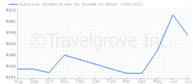 Price overview for flights from Burbank to Denver