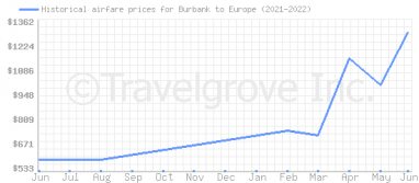Price overview for flights from Burbank to Europe