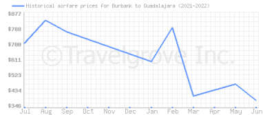 Price overview for flights from Burbank to Guadalajara
