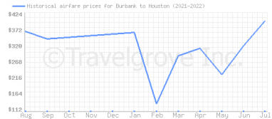 Price overview for flights from Burbank to Houston