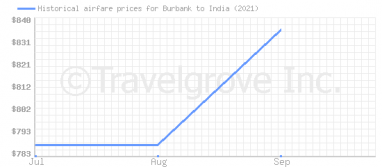 Price overview for flights from Burbank to India