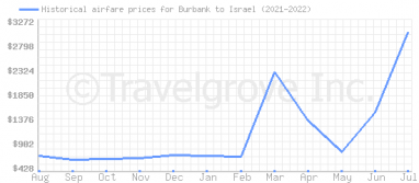 Price overview for flights from Burbank to Israel