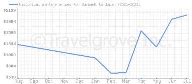 Price overview for flights from Burbank to Japan