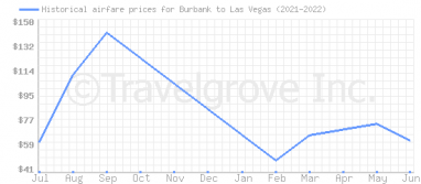 Price overview for flights from Burbank to Las Vegas