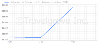 Price overview for flights from Burbank to Lisbon
