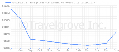 Price overview for flights from Burbank to Mexico City