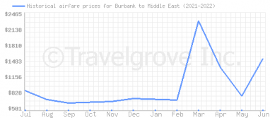 Price overview for flights from Burbank to Middle East