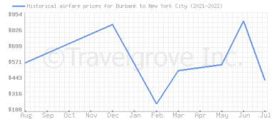 Price overview for flights from Burbank to New York City