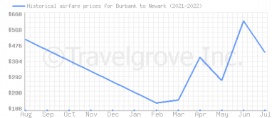 Price overview for flights from Burbank to Newark