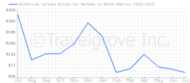 Price overview for flights from Burbank to North America