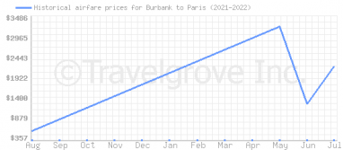Price overview for flights from Burbank to Paris