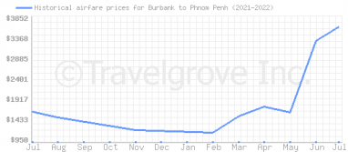 Price overview for flights from Burbank to Phnom Penh