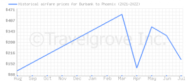 Price overview for flights from Burbank to Phoenix