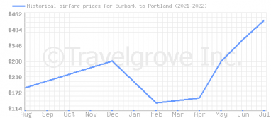 Price overview for flights from Burbank to Portland