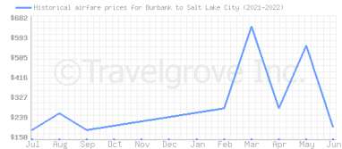 Price overview for flights from Burbank to Salt Lake City