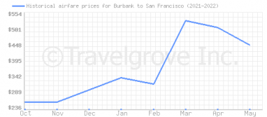 Price overview for flights from Burbank to San Francisco