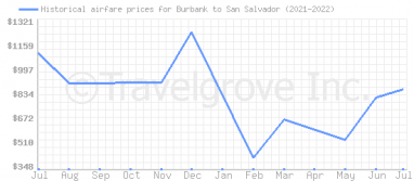 Price overview for flights from Burbank to San Salvador