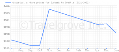 Price overview for flights from Burbank to Seattle