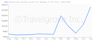 Price overview for flights from Burbank to Tel Aviv