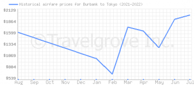 Price overview for flights from Burbank to Tokyo