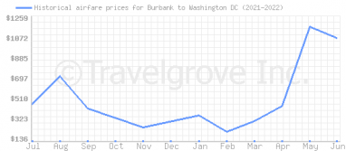 Price overview for flights from Burbank to Washington DC
