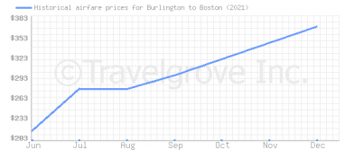 Price overview for flights from Burlington to Boston