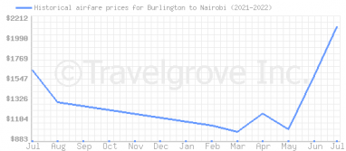 Price overview for flights from Burlington to Nairobi