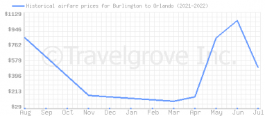 Price overview for flights from Burlington to Orlando