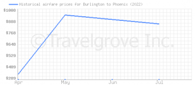 Price overview for flights from Burlington to Phoenix