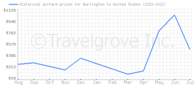 Price overview for flights from Burlington to United States