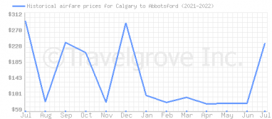 Price overview for flights from Calgary to Abbotsford