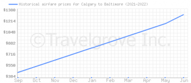 Price overview for flights from Calgary to Baltimore