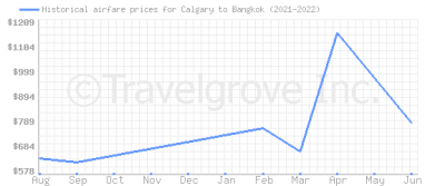 Price overview for flights from Calgary to Bangkok