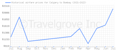 Price overview for flights from Calgary to Bombay