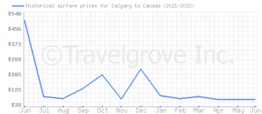 Price overview for flights from Calgary to Canada