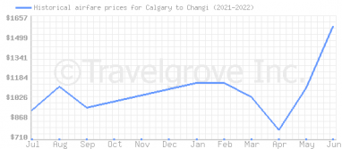 Price overview for flights from Calgary to Changi