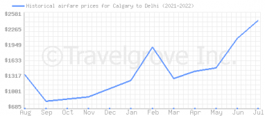 Price overview for flights from Calgary to Delhi
