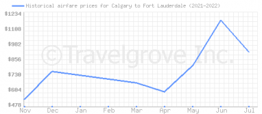 Price overview for flights from Calgary to Fort Lauderdale