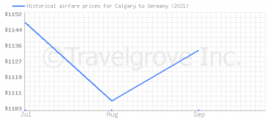 Price overview for flights from Calgary to Germany