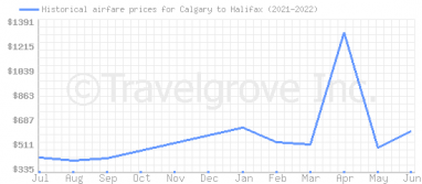 Price overview for flights from Calgary to Halifax