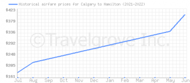 Price overview for flights from Calgary to Hamilton