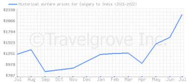 Price overview for flights from Calgary to India