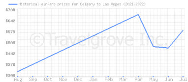 Price overview for flights from Calgary to Las Vegas