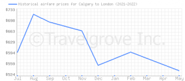 Price overview for flights from Calgary to London