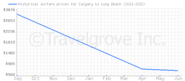 Price overview for flights from Calgary to Long Beach