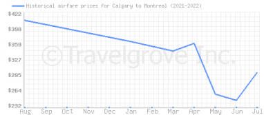 Price overview for flights from Calgary to Montreal