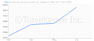 Price overview for flights from Calgary to New York City