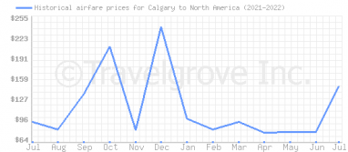 Price overview for flights from Calgary to North America